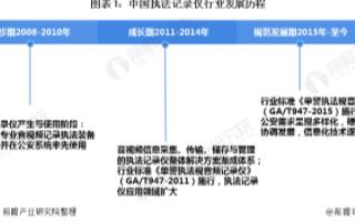 中国执法记录仪行业进入规范发展期,行业竞争格局加...