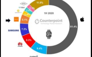 华为智能手表超越三星,占据全球8.3%的市场份额