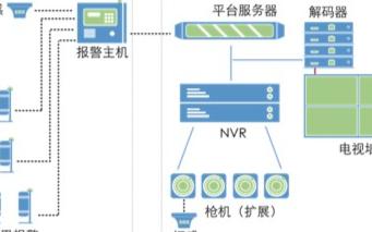 工业园区视频监控系统的部署方案