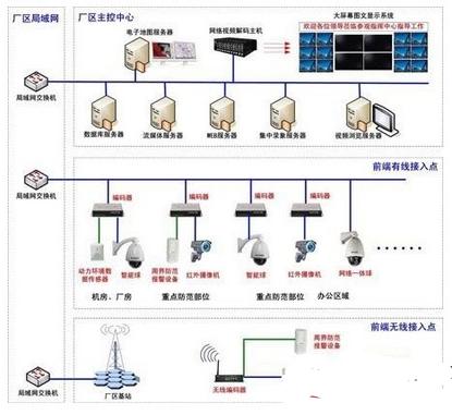 工矿厂区视频监控系统的架构和功能实现