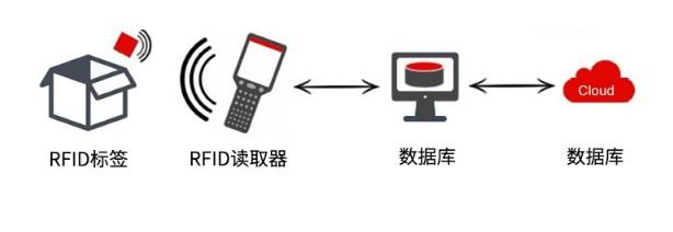 RFID技术在智能制造领域的适用范围
