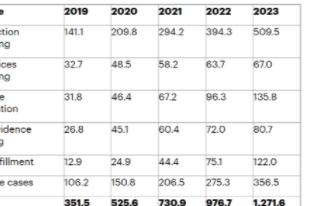 預計到2023年全球IOT企業無人機的出貨量將達130萬臺