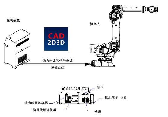 機器人本體與控制柜連接線_機器人本體的結構形式