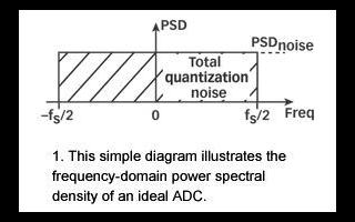 改善实际ADC应用中的量化噪声性能的两种方法分析