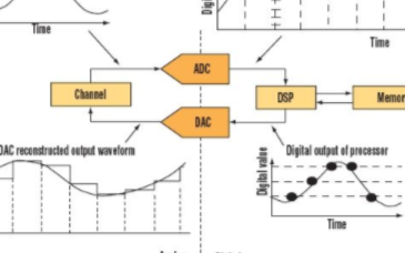 数模转换器的基本原理和应用规范有哪些