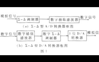 ADA器件TLC320AD75C芯片的应用设计分...