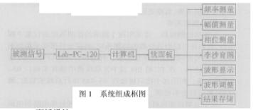 基于Lab-PC-1200型数据采集卡实现虚拟相...