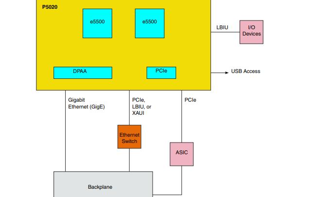 QorIQ P5020集成多核通信處理器的參考手冊免費下載