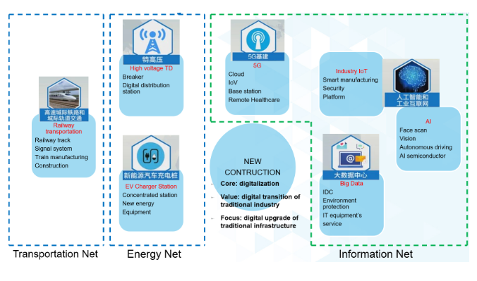 新基建加速企业数字化转型,ADI多维度推动工业物...