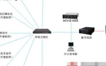 应用于水厂中嵌入式数字视频信息集中服务系统的设计