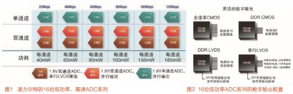 JESD204串行接口在高速ADC電路中的應用分析