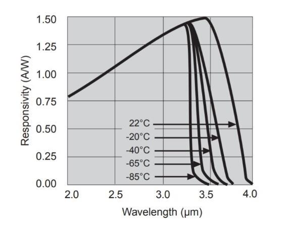 淺析光學傳感器的靈敏度