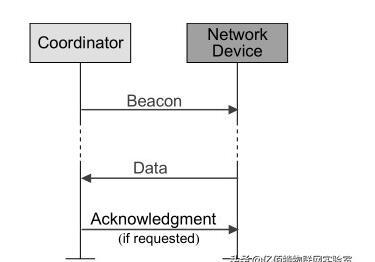 IEEE802.15.4協議的數據傳輸模型解析