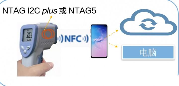 NFC 控制器工作頻率在 多少MHz?