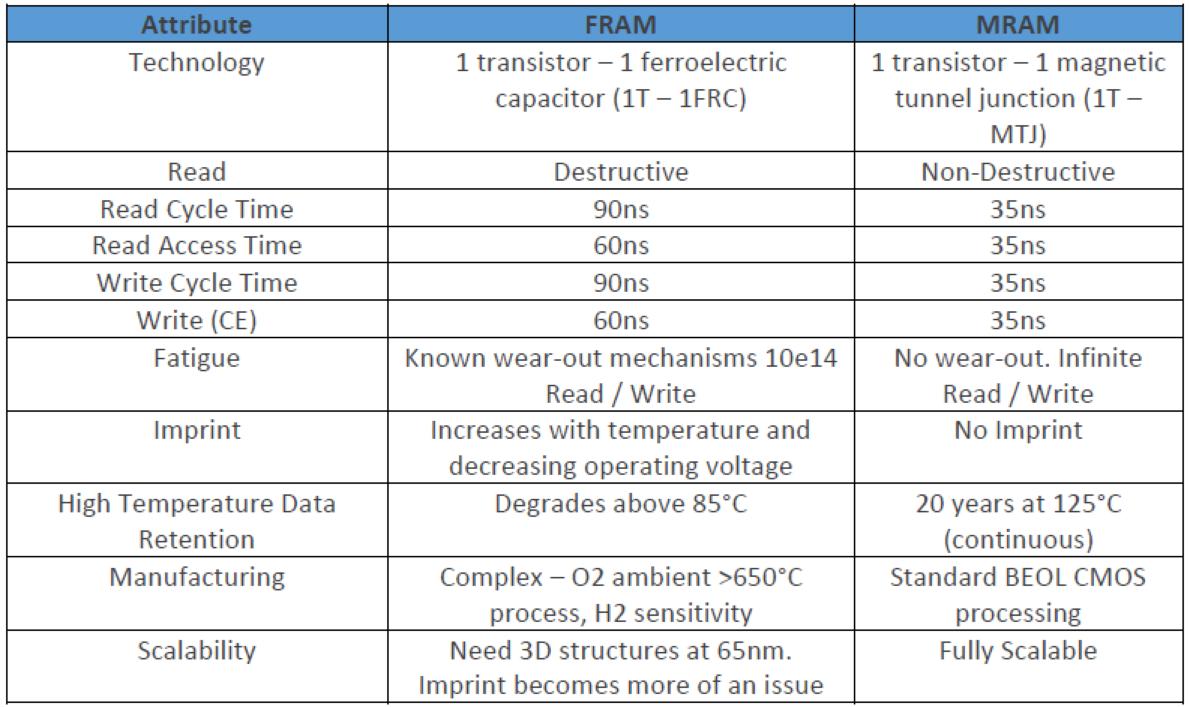 關于FRAM和MRAM的對比,它們之間的區別是什...