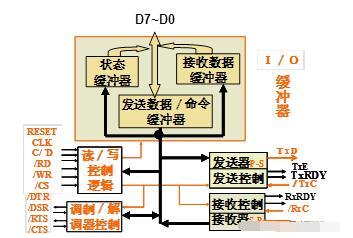 4種標準的外部接口介紹