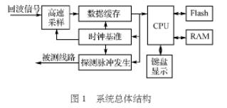 基于Nios軟核和FPGA器件實現電纜故障檢測儀的設計方案