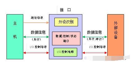 輸入/輸出接口的類型及功能
