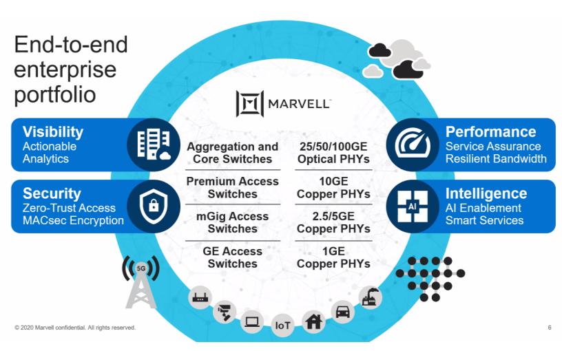 5G與AI加持企業網,Marvell推全新產品組合全面出擊!