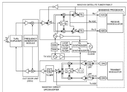 镜像抑制声表滤波器(SAW)和陶瓷滤波器的使用区别