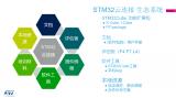 云連:基于STM32云連接應用的概覽