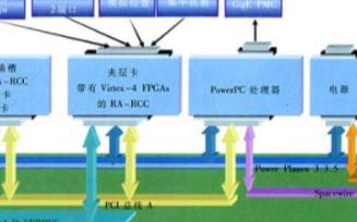 基于太空級Virtex FPGA建立高靈活性的可...