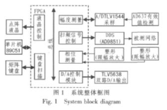 采用可编程逻辑器件和单片机实现频率特性测量系统的设计