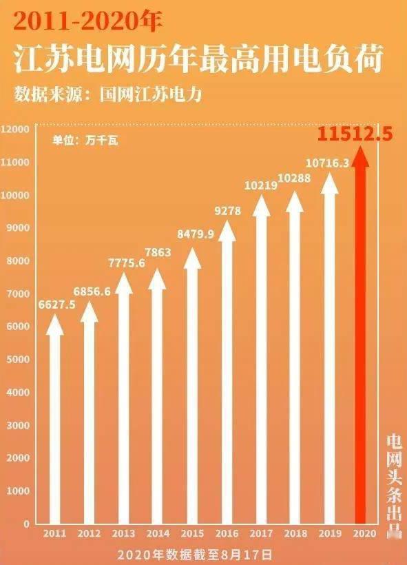 江苏电网再次刷新历史记录,大电