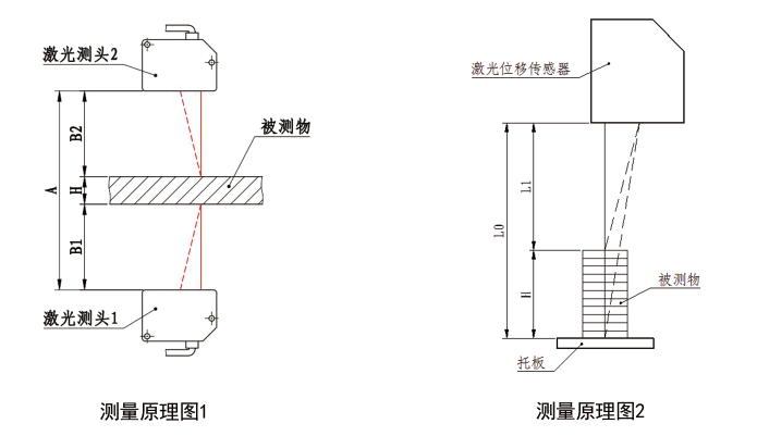 關于測厚儀的解析,它的基本工作原理是怎么樣的