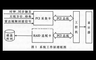 采用可編輯邏輯器件實現雷達信號采集存儲系統的應用...