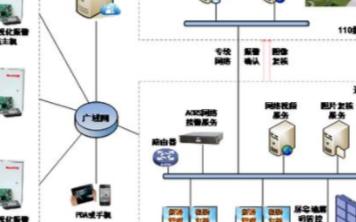 基于英安特的可视化区域联网报警运营系统的设计