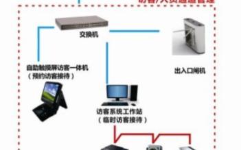 联网型门禁系统在银行中的应用方案分析