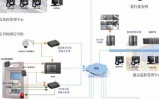智鑫安盾IMS3000銀行專用智能視頻監控聯網系統的功能及應用分析