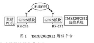利用DSP器件TMS320F2812芯片對RS-232數據通信串口進行遠程升級