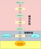 linker script的原理及使用技巧