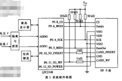 采用SD卡移動存儲器實現電能耗用記錄儀的應用方案