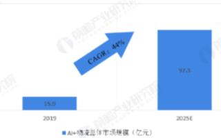 預計到2025年中國AI+物流市場規模將達97.3億元,保持年均44%高增速