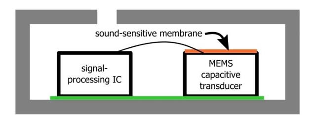 何時使用MEMS器件?