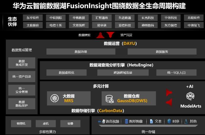 廣東移動基于華為云FusionInsight智慧中臺,滿足客戶對數字生活的需要