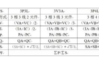 虹潤NHR-3300系列三相綜合電量表的技術原理及應用分析