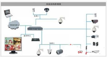 现代化工厂的视频监控系统解决方案