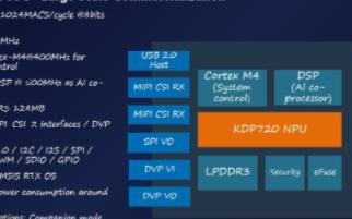 耐能KL720芯片的三大优势和在安防领域的应用