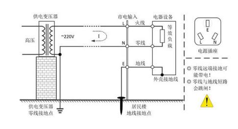 使用高压差分探头的示波器安全测量市电方案