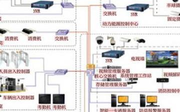 烟草企业安防系统的网络构架和功能设计