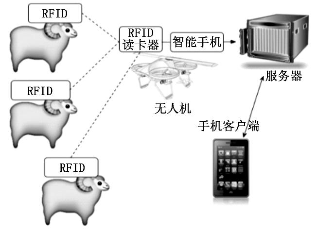 采用射頻識別和無人機技術實現畜牧定位系統的應用