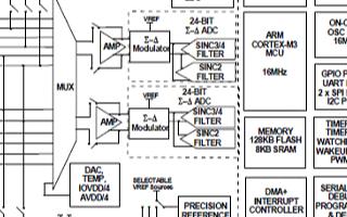 ADuCM360的主要特性及應用范圍分析