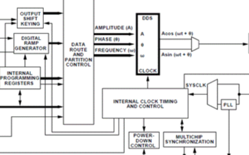 直接數字合成器AD9914的主要特性及評估板的使用