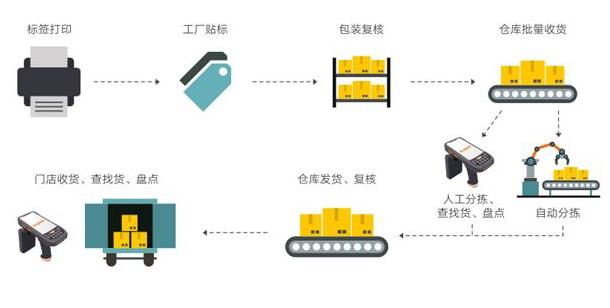 如何实现RFID技术在零售业供应链中的最大效益及降低投资成本?