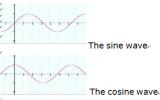 傅立葉變換的實際應用解析