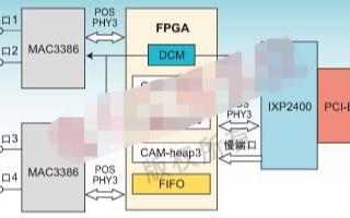 基于IXP2400和FPGA的系統結構及實現CAM的設計
